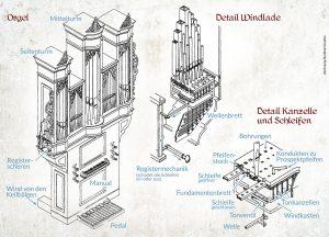 Orgelaufbau